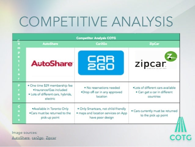 zipcar swot 6 opportunitiesstrengths search for sustainable solutions zipcar lower   quality of life zipcar usage improves overall quality of life s w o t analysis.