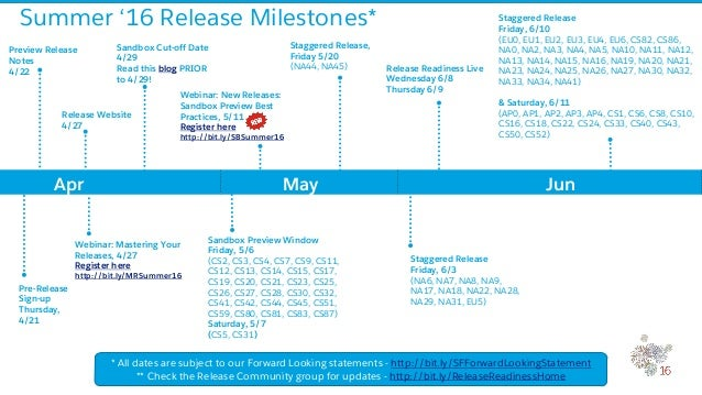 Salesforce Summer '16 release - Milestones dates