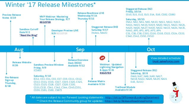 Salesforce Winter '17 Release Milestones