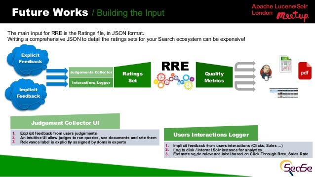 Apache Lucene/Solr LondonFuture Works / Building the Input The main input for RRE is the Ratings file, in JSON format. Wri...