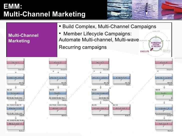 EMM: Multi-Channel Marketing Multi-Channel Marketing <ul><li>Build Complex, Multi-Channel Campaigns </li></ul><ul><li>Memb...