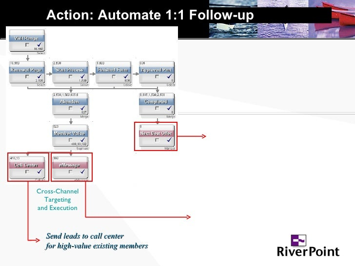 Action: Automate 1:1 Follow-up Cross-Channel Targeting and Execution Send leads to call center for high-value existing mem...
