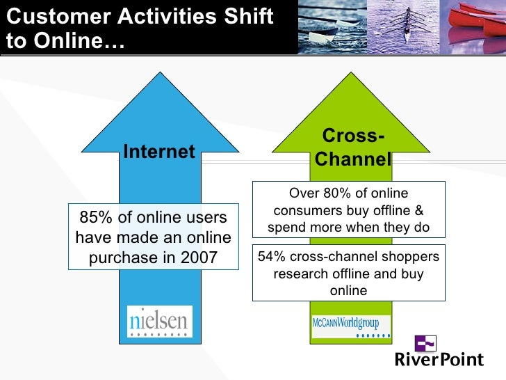Customer Activities Shift  to Online… 85% of online users have made an online purchase in 2007 Internet Over 80% of online...