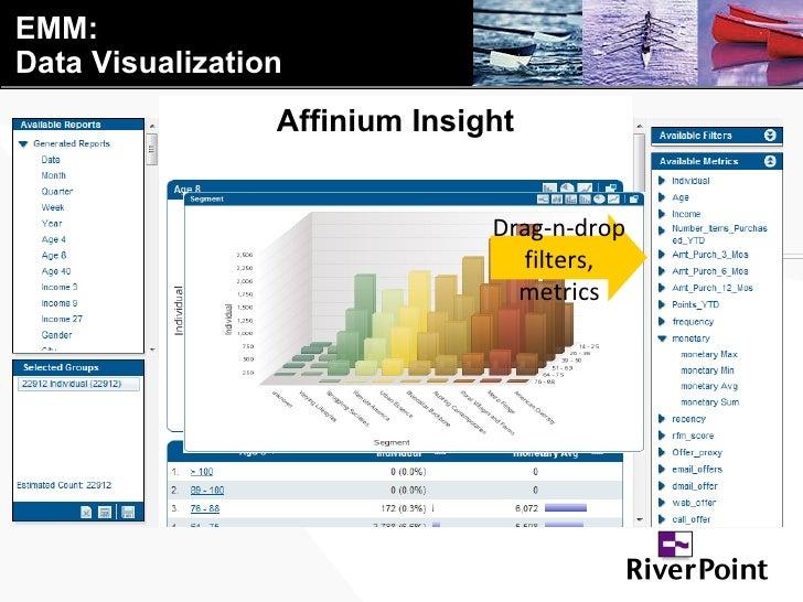 EMM: Data Visualization Drag-n-drop filters, metrics Affinium Insight
