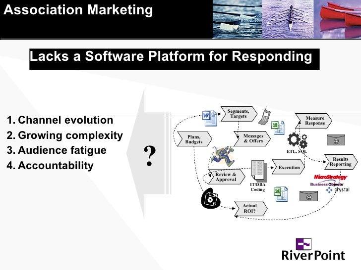 Lacks a Software Platform for Responding <ul><li>Channel evolution </li></ul><ul><li>Growing complexity </li></ul><ul><li>...