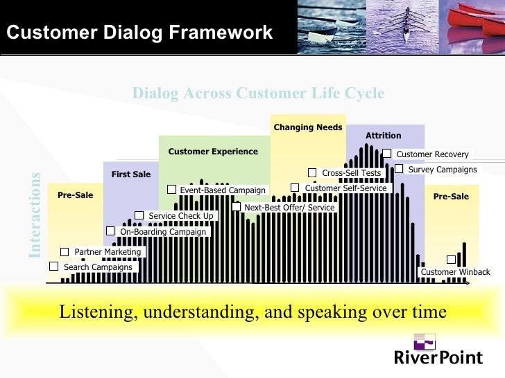 Customer Dialog Framework Interactions Dialog Across Customer Life Cycle Listening, understanding, and speaking over time ...