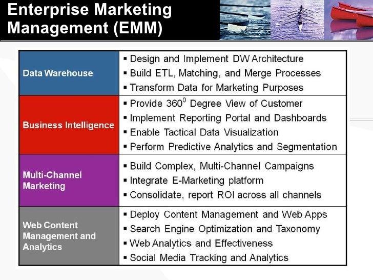 Enterprise Marketing Management (EMM)