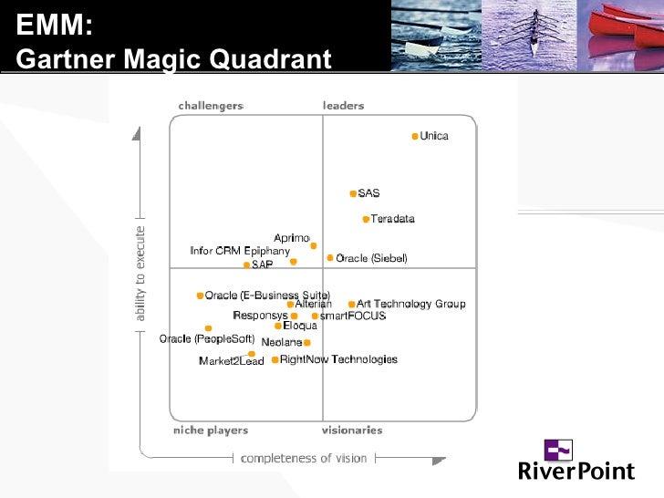 EMM: Gartner Magic Quadrant