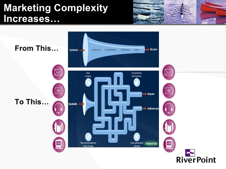 Marketing Complexity  Increases… From This… To This …