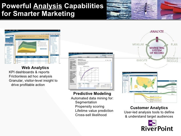 Powerful  Analysis  Capabilities  for Smarter Marketing Customer Analytics User-led analysis tools to define & understand ...