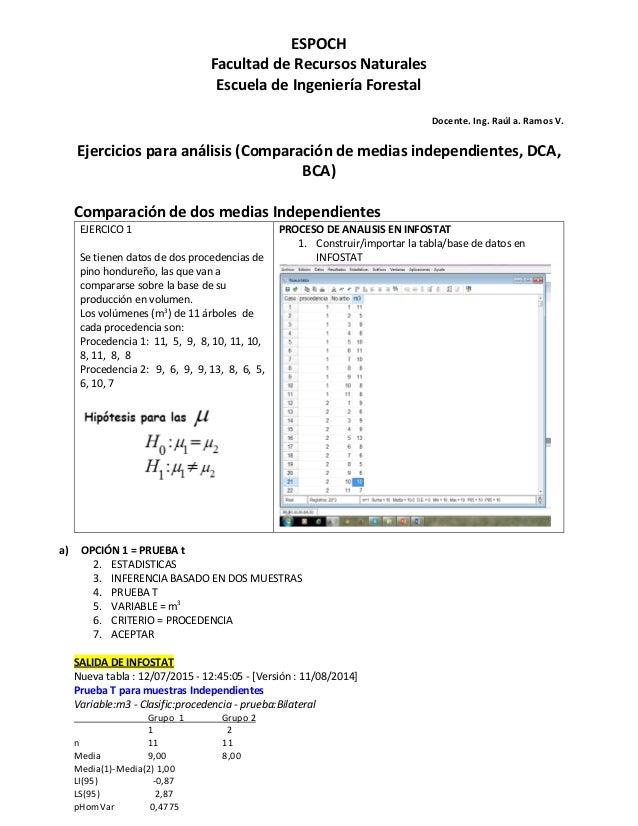 ESPOCH Facultad de Recursos Naturales Escuela de Ingeniería Forestal Docente. Ing. Raúl a. Ramos V. Ejercicios para anális...