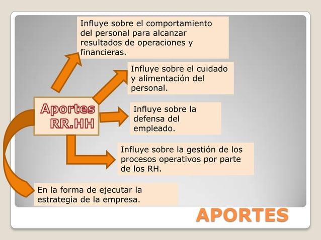 APORTES Influye sobre el comportamiento del personal para alcanzar resultados de operaciones y financieras. Influye sobre ...