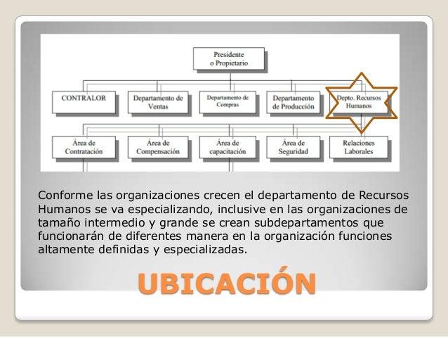UBICACIÓN Conforme las organizaciones crecen el departamento de Recursos Humanos se va especializando, inclusive en las or...