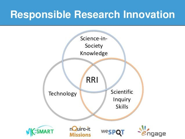 RRI Science-in- Society Knowledge Scientific Inquiry Skills Technology Responsible Research Innovation