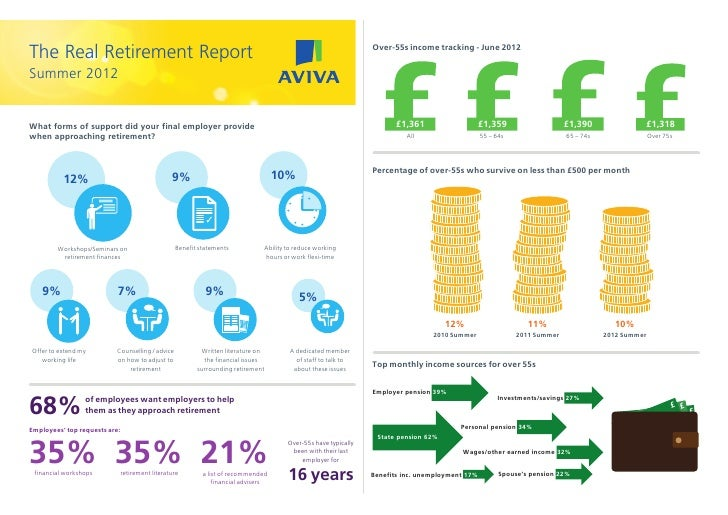 Finances of the ReportThe Real Retirement                                                                                 ...