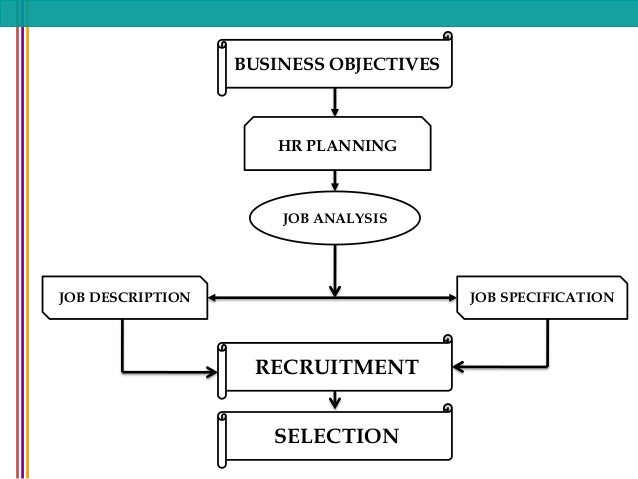 job analysis and selection plan Acquiring the best applicants for a role can be a competitive advantage for an organisation whereas ineffective recruitment and selection can result  job analysis.
