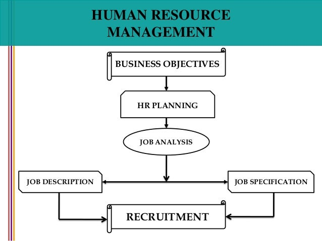 recruitment and selection human resource management business objectives recruitment hr planning