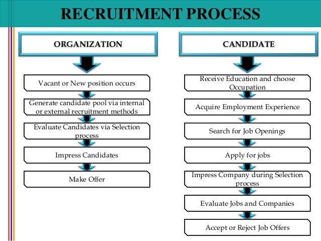 the recruitment and selection process Declaration i hereby declare that the project entitled recruitment and selection process submitted to the annamalai university, in partial fulfillment of the requirements for the degree of.
