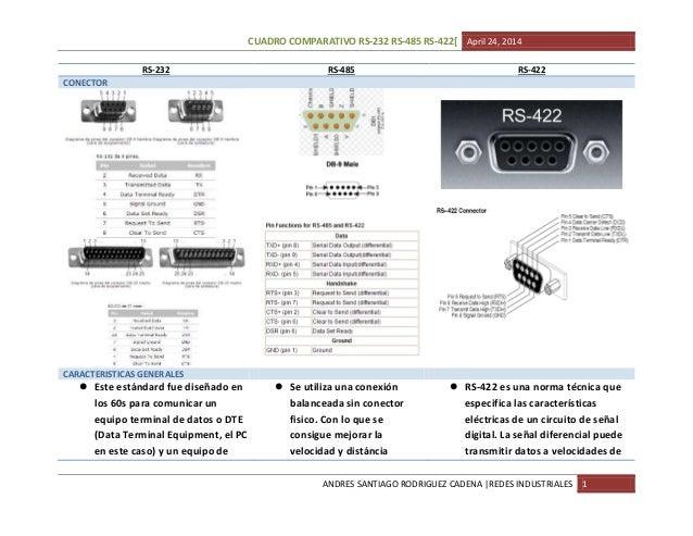 Rs 232 vs rs485 vs rs-422