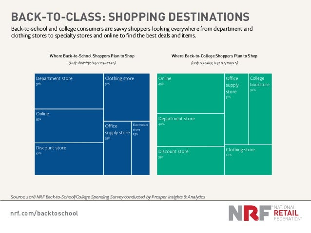 nrf.com/backtoschool Back-to-school and college consumers are savvy shoppers looking everywhere from department and clothi...