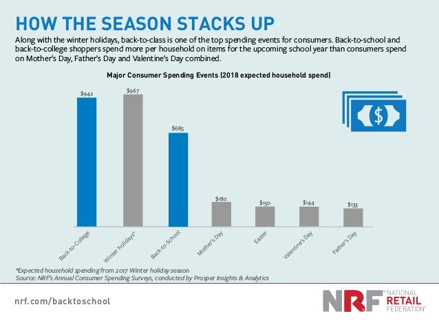 nrf.com/backtoschool HOW THE SEASON STACKS UP Along with the winter holidays, back-to-class is one of the top spending eve...