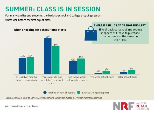 nrf.com/backtoschool SUMMER: CLASS IS IN SESSION For many families and students, the back-to-school and college shopping s...
