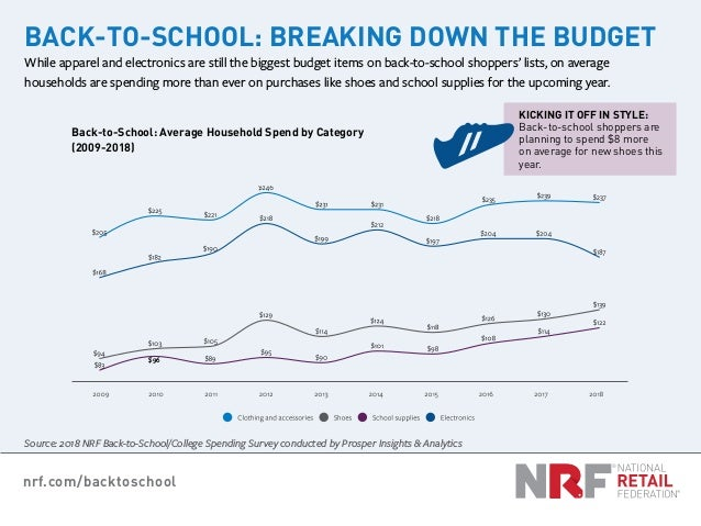 nrf.com/backtoschool Back-to-School: Average Household Spend by Category (2009-2018) KICKING IT OFF IN STYLE: Back-to-scho...