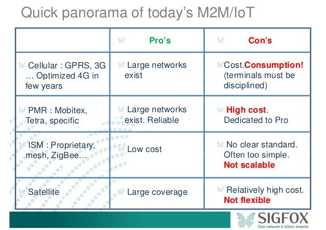 Quick panorama of today's M2M/IoT Cellular : GPRS, 3G … Optimized 4G in Pro's Large networks exist Con's Cost.Consumption!...