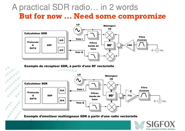 A practical SDR radio… in 2 words But for now … Need some compromize
