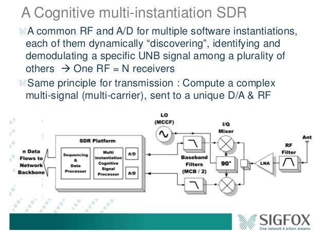 """A Cognitive multi-instantiation SDR A common RF and A/D for multiple software instantiations, each of them dynamically """"di..."""