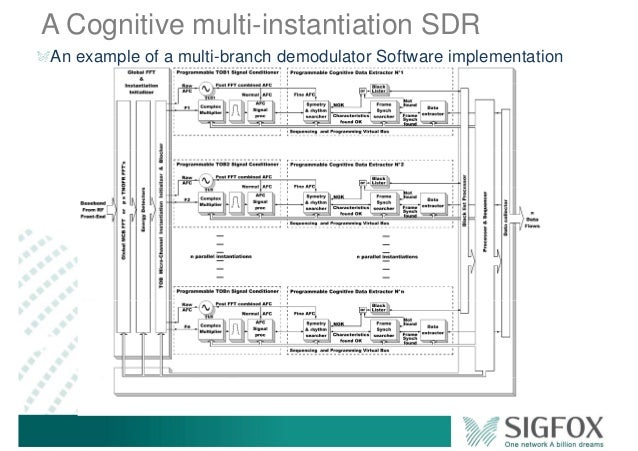 A Cognitive multi-instantiation SDR An example of a multi-branch demodulator Software implementation