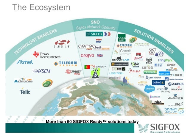 The Ecosystem More than 60 SIGFOX Ready™ solutions today