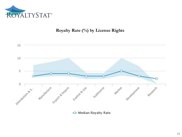 Royalty Rate (%) by License Rights 11