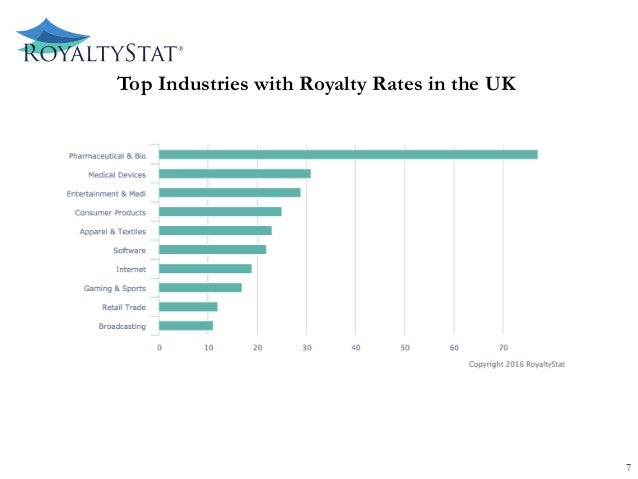 Top Industries with Royalty Rates in the UK 7