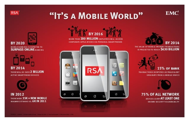 mobile banking is expected to SURPASS ONLINE banking there will be over 2 BILLION active smartphone devices transactions i...