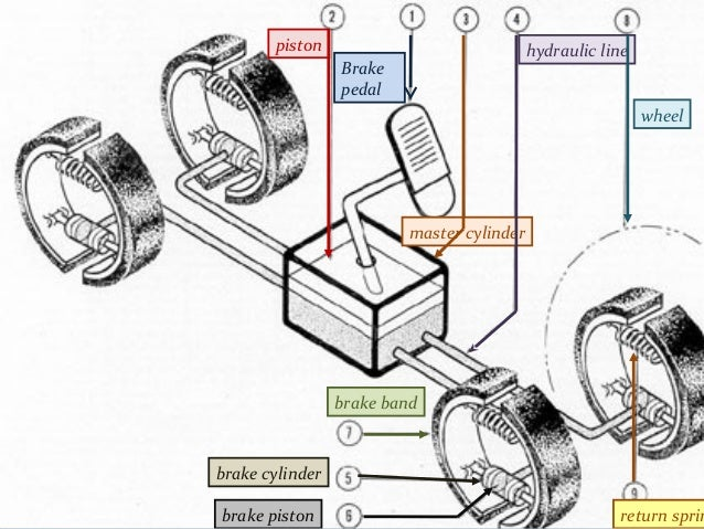 Road safety - Hydraulic Brakes