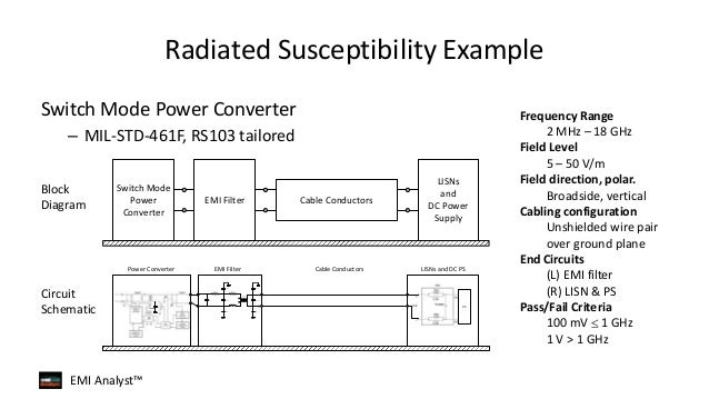 Radiated Susceptibility Analysis Software  Rs Analyst Overview