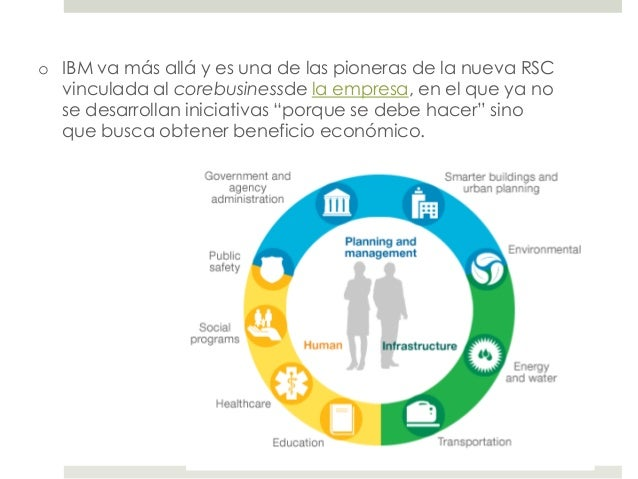 Responsabilidad Social Corporativa, ejemplos.
