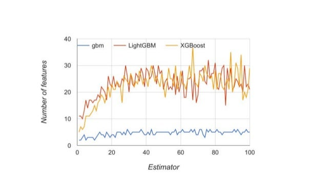 R, Scikit-Learn and Apache Spark ML - What difference does it make?