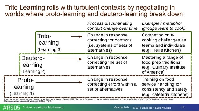 October 2016Curriculum Making for Trito Learning 12© 2016 David Ing + Susu Nousala Trito Learning rolls with turbulent con...
