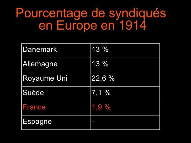 Pourcentage de syndiqués en Europe en 1914  Danemark 13% Allemagne 13% Royaume Uni 22,6% Suède 7,1% France 1,9% Espag...