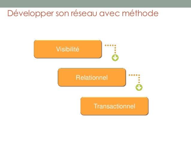 Développer son réseau avec méthode          Visibilité                  Relationnel                        Transactionnel