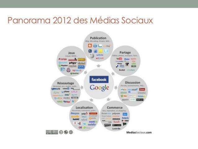 Panorama 2012 des Médias Sociaux