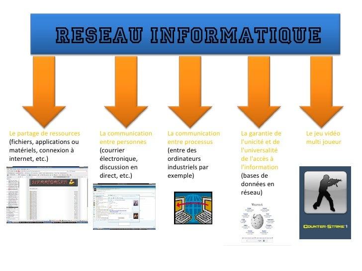 Le partage de ressources  (fichiers, applications ou matériels, connexion à internet, etc.) La communication entre personn...