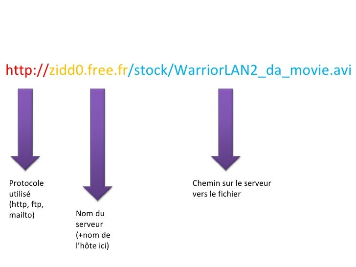 http:// zidd0.free.fr /stock/WarriorLAN2_da_movie.avi Protocole utilisé (http, ftp, mailto) Nom du serveur (+nom de l'hôte...