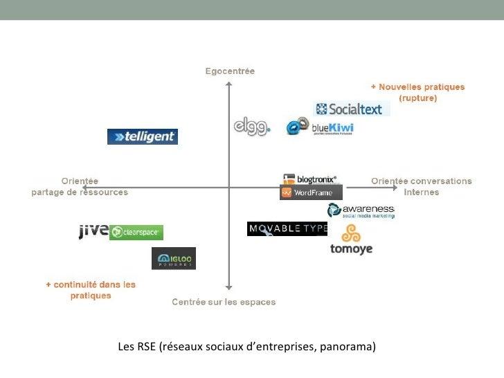 réseaux sociaux et b to b Slide 2