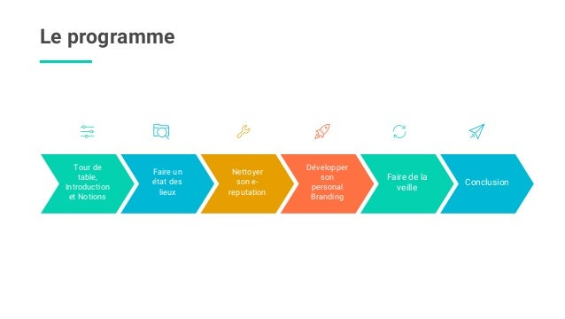 Réseaux sociaux et Recherche d'emloi Slide 3