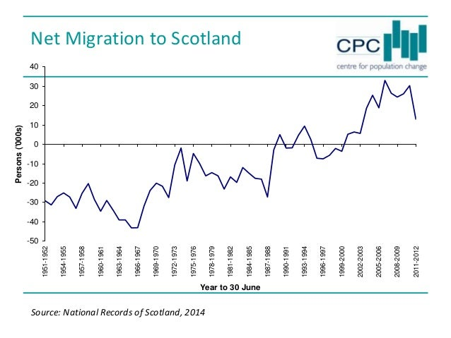 Should Scotland have its own immigration policy? The Politicians and the Professionals Seminar Series - Migration Slide 3