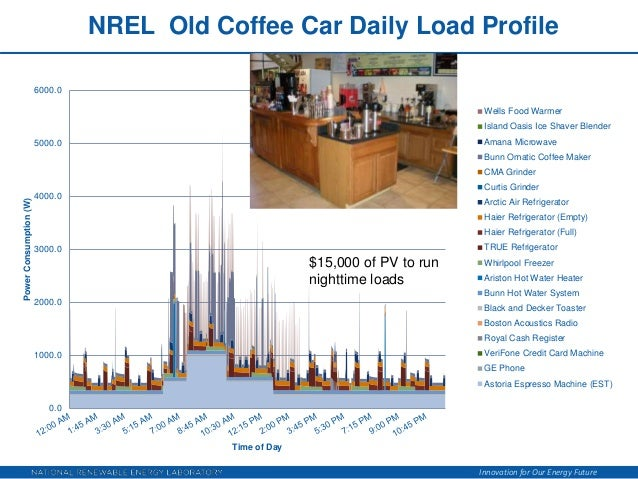 Bunn Coffee Maker Power Consumption : Plug Load Efficiency for Zero Energy Buildings Webinar 1 29 2013