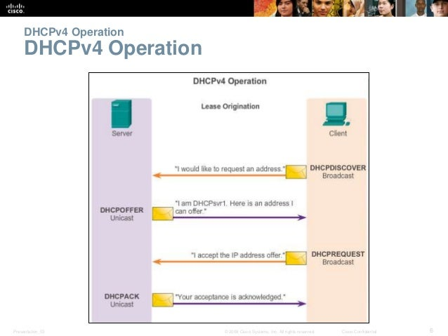 DHCPv4 Operation  DHCPv4 Operation  Presentation_ID © 2008 Cisco Systems, Inc. All rights reserved. Cisco Confidential 6